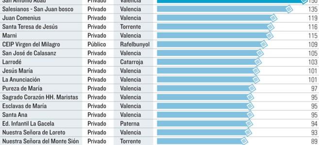 centros solicitados en valencia
